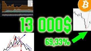 Покупать БИТКОИН или НЕТ Срочный анализ цены биткоина ПРОГНОЗ криптовалют