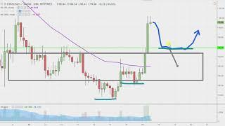Ethereum Chart Technical Analysis for 12-17-18