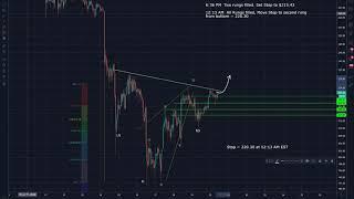 Ethereum (ETH) Trade Analysis