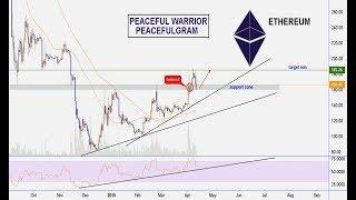 Ethereum Price Prediction & Analysis | Being India Crypto Tech