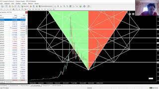 Bitcoin  Ethereum Litecoin Xrp usd Analiz ( Destek Direnç Seviyeleri )