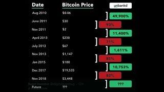 History Shows Bitcoin $50K+ And Ripple XRP $10+ Easily Attainable After Bear