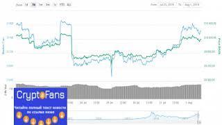 Анализ цены биткоина и других криптовалют