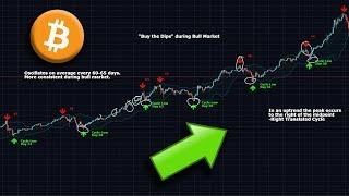 Bitcoin Market Cycles - Different for Bears and Bulls