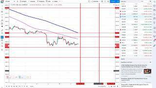 تحليل البيتكوين و الاثيريوم اللحظي  Bitcoin -Ethereum