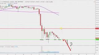 Ethereum Chart Technical Analysis for 11-16-18