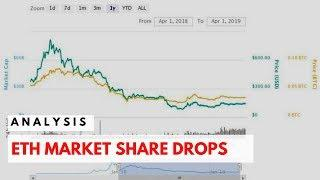 Ethereum market share drops | Technical Analysis