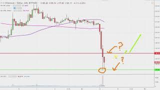 Ethereum Chart Technical Analysis for 11-14-18