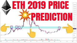 ETH Technical Analysis 23.06. Ethereum Price Prediction 2019 ETH Chart Analysis Tusar Jain Multicoin