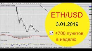 ETH USD прогноз на неделю от PaxForex