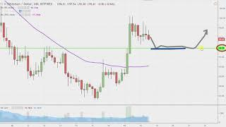 Ethereum Chart Technical Analysis for 12-18-18
