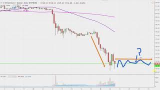 Ethereum Chart Technical Analysis for 11-20-18