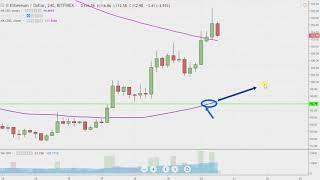 Ethereum Chart Technical Analysis for 12-20-18