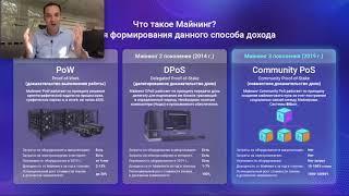 Доходность Community PoS Майнинга в системе Bitbon